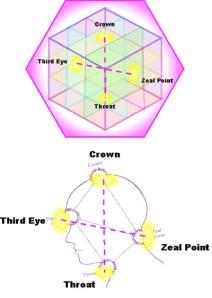 chakra Zeal Point